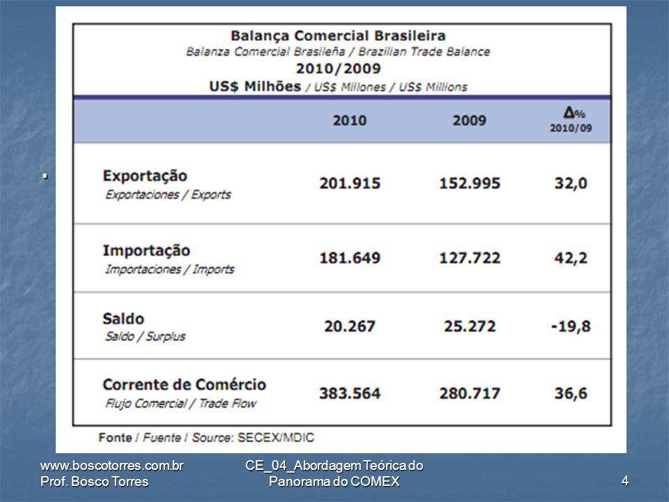 COMEX Brasil (US$ bi). CE_04_Abordagem Teórica do Panorama do COMEX ANO-EXPORT VAR (%) Particip. Mundial (%) IMPORTVAR Part. Mun- dial (%) 2005118,322