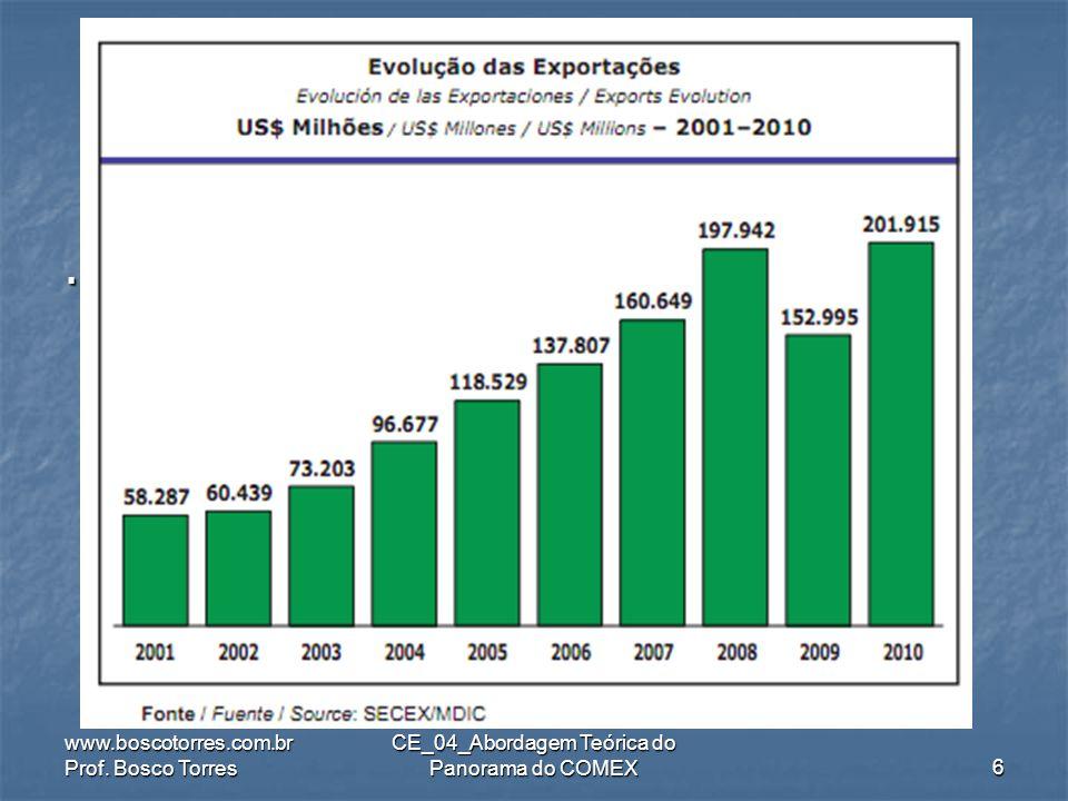 .ExportaçõesMundiaisDeMercadorias (em US$ bi) www.boscotorres.com.br Prof.