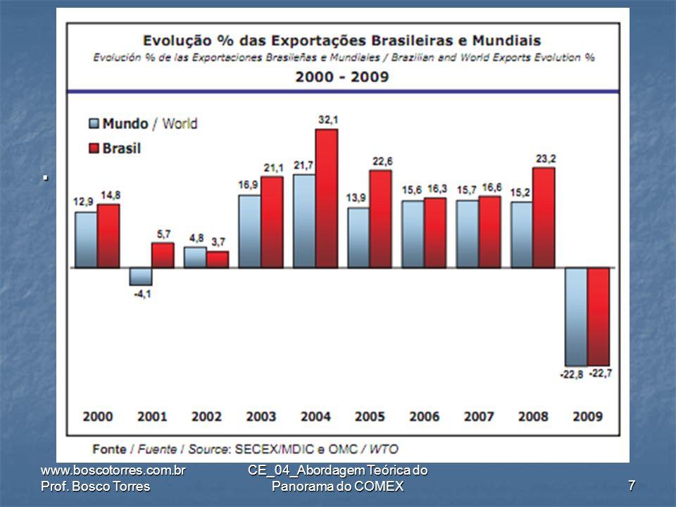 .ImportaçõesMundiaisDeMercadorias (em US$ bi) www.boscotorres.com.br Prof.