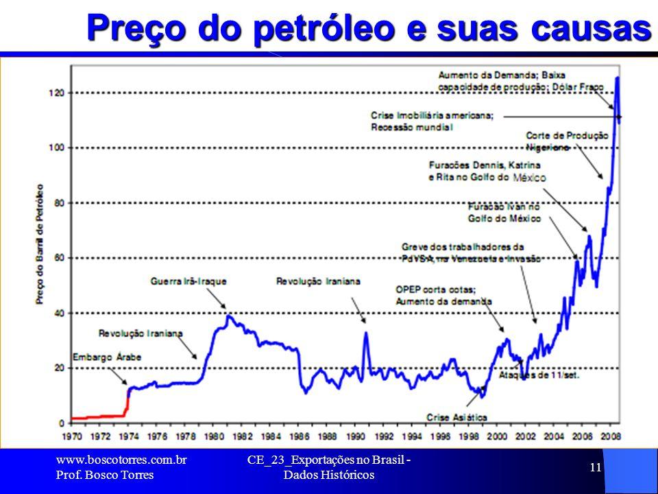 CE_23_Exportações no Brasil - Dados Históricos 11 Preço do petróleo e suas causas..