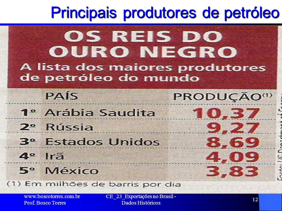 CE_23_Exportações no Brasil - Dados Históricos 12 Principais produtores de petróleo.
