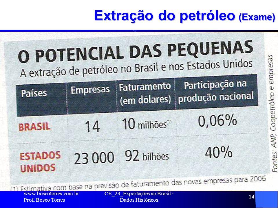 CE_23_Exportações no Brasil - Dados Históricos 14 Extração do petróleo (Exame).