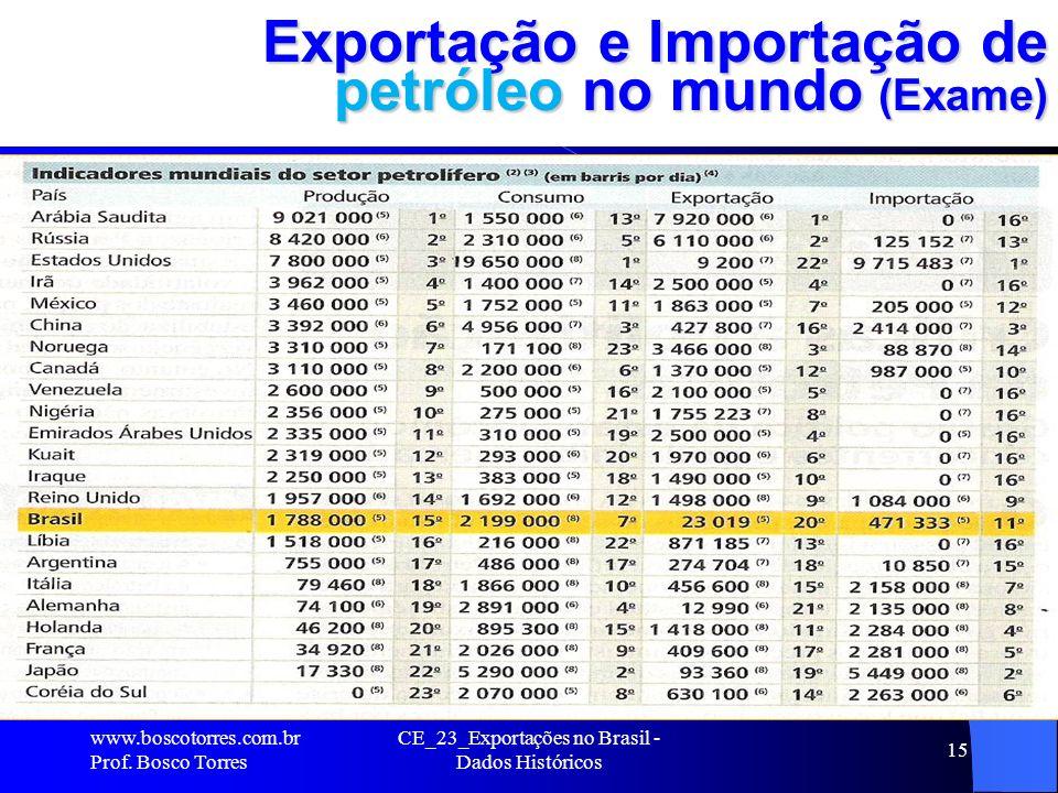 CE_23_Exportações no Brasil - Dados Históricos 15 Exportação e Importação de petróleo no mundo (Exame).