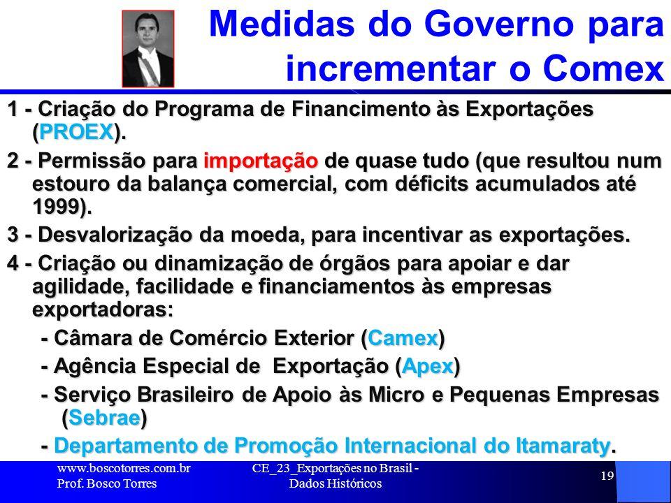 CE_23_Exportações no Brasil - Dados Históricos 19 Medidas do Governo para incrementar o Comex 1 - Criação do Programa de Financimento às Exportações (PROEX).