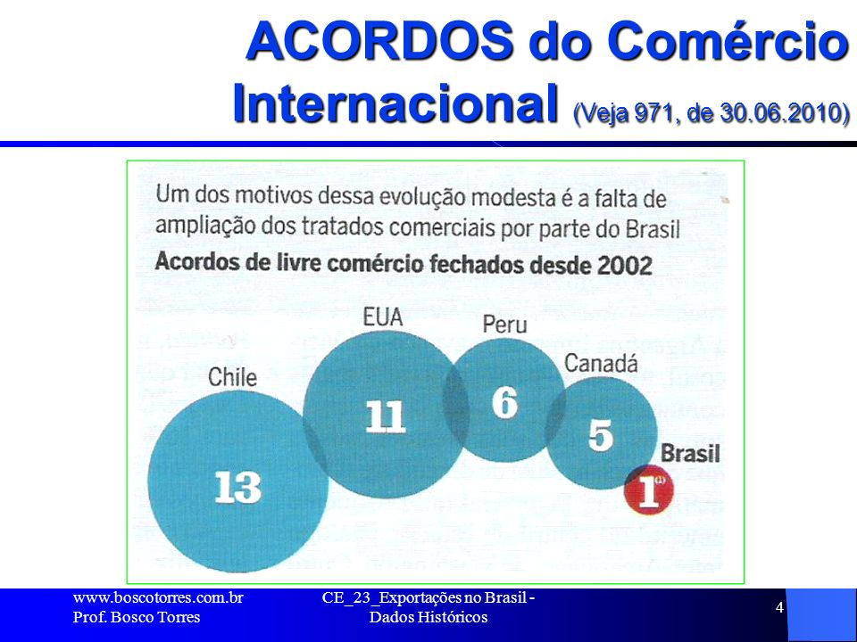 ACORDOS do Comércio Internacional (Veja 971, de 30.06.2010).