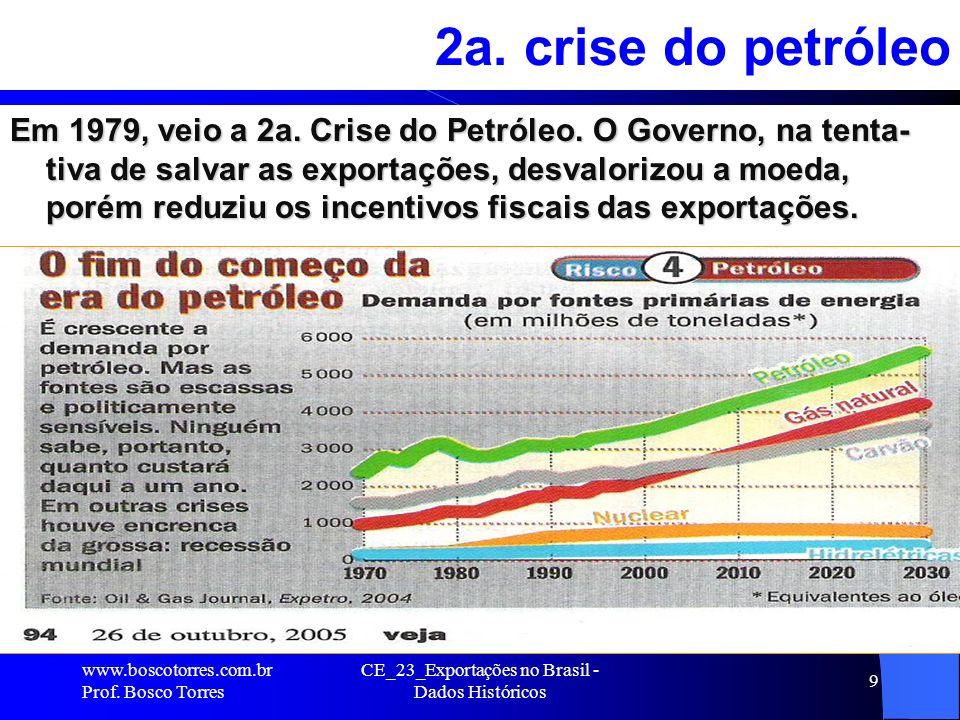 CE_23_Exportações no Brasil - Dados Históricos 9 2a.