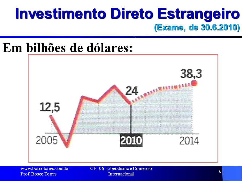 Investimento Direto Estrangeiro (Exame, de 30.6.2010) Em bilhões de dólares: www.boscotorres.com.br Prof. Bosco Torres CE_06_Liberalismo e Comércio In