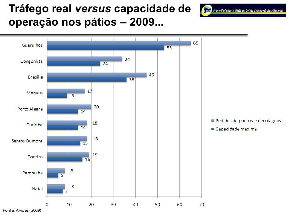 Associados 14 Tráfego real versus capacidade de operação nos pátios – 2009...