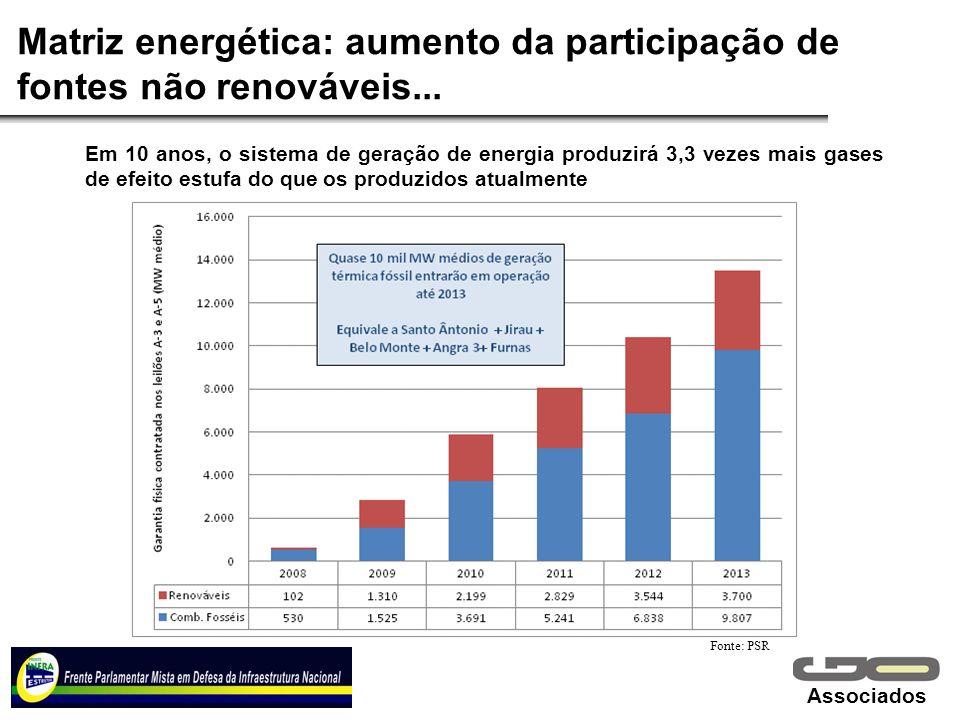 Associados Matriz energética: aumento da participação de fontes não renováveis... Fonte: PSR Em 10 anos, o sistema de geração de energia produzirá 3,3