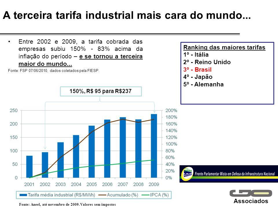 Associados A terceira tarifa industrial mais cara do mundo... Entre 2002 e 2009, a tarifa cobrada das empresas subiu 150% - 83% acima da inflação do p