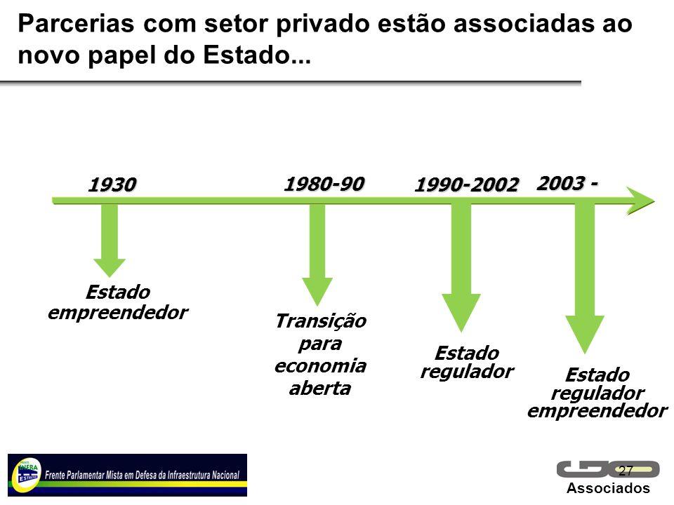 Associados 27 Parcerias com setor privado estão associadas ao novo papel do Estado... Estado empreendedor Transição para economia aberta Estado regula