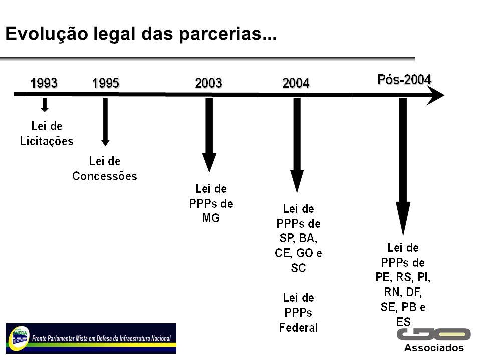Associados Evolução legal das parcerias...