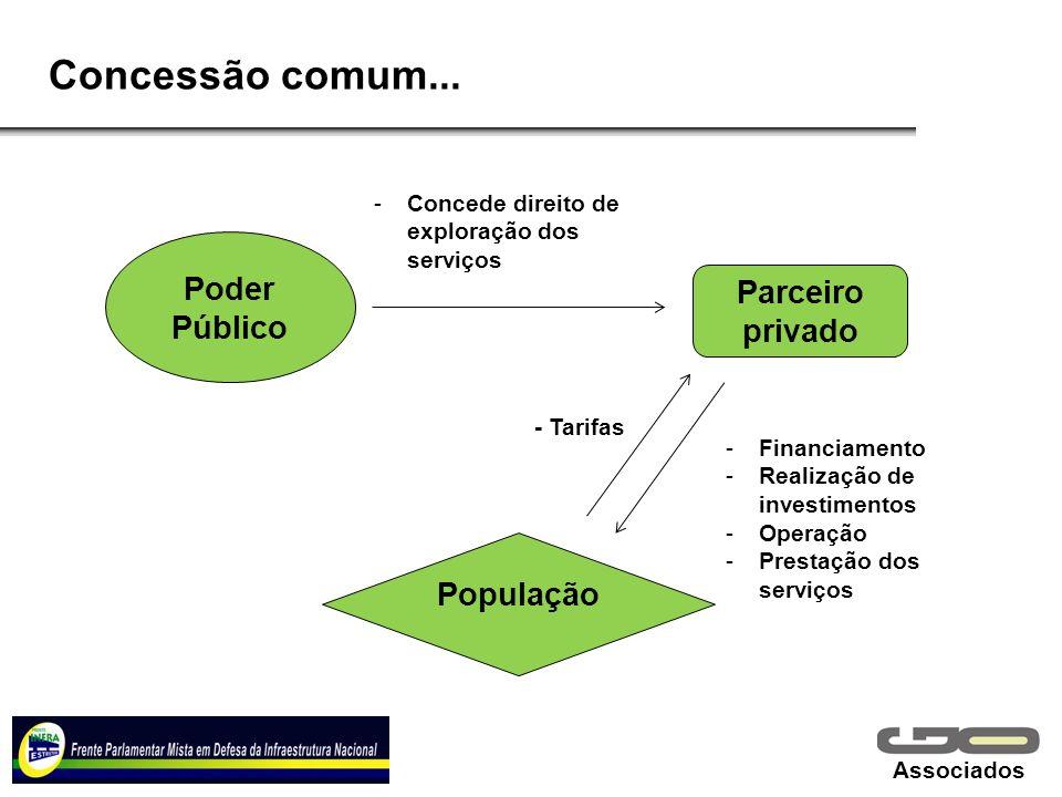 Associados Concessão comum... Poder Público Parceiro privado População -Concede direito de exploração dos serviços -Financiamento -Realização de inves