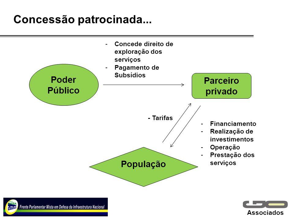 Associados Concessão patrocinada... Poder Público Parceiro privado População -Concede direito de exploração dos serviços -Pagamento de Subsídios - Tar