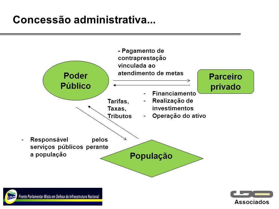 Associados Concessão administrativa... Poder Público Parceiro privado População - Pagamento de contraprestação vinculada ao atendimento de metas -Resp