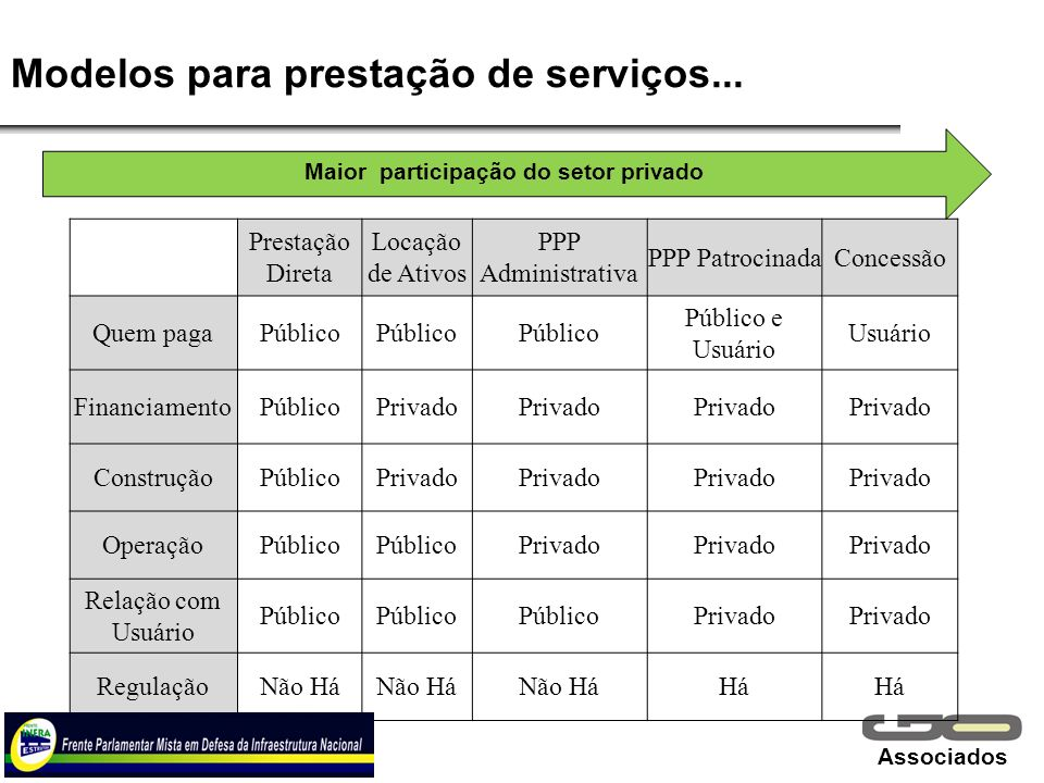 Associados Prestação Direta Locação de Ativos PPP Administrativa PPP PatrocinadaConcessão Quem pagaPúblico Público e Usuário Usuário FinanciamentoPúbl