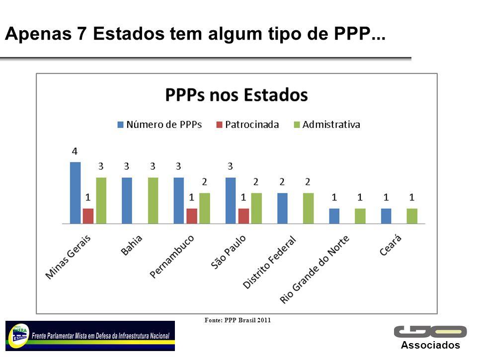 Associados Apenas 7 Estados tem algum tipo de PPP... Fonte: PPP Brasil 2011