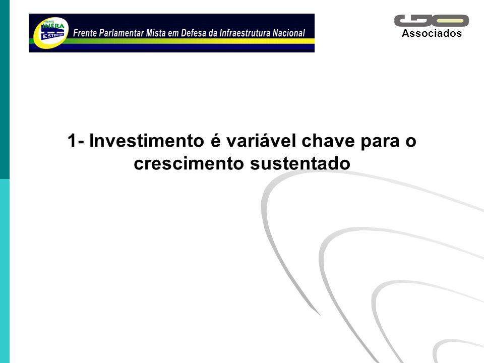 Associados 1- Investimento é variável chave para o crescimento sustentado