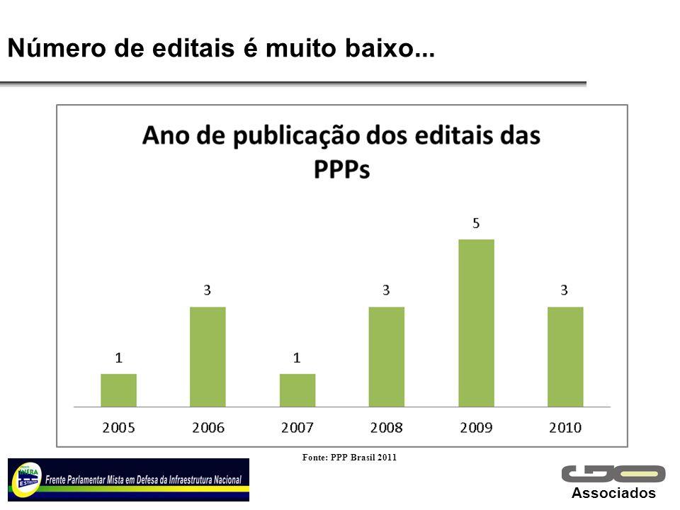Associados Número de editais é muito baixo... Fonte: PPP Brasil 2011