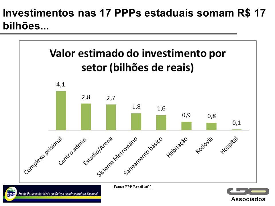 Associados Investimentos nas 17 PPPs estaduais somam R$ 17 bilhões... Fonte: PPP Brasil 2011