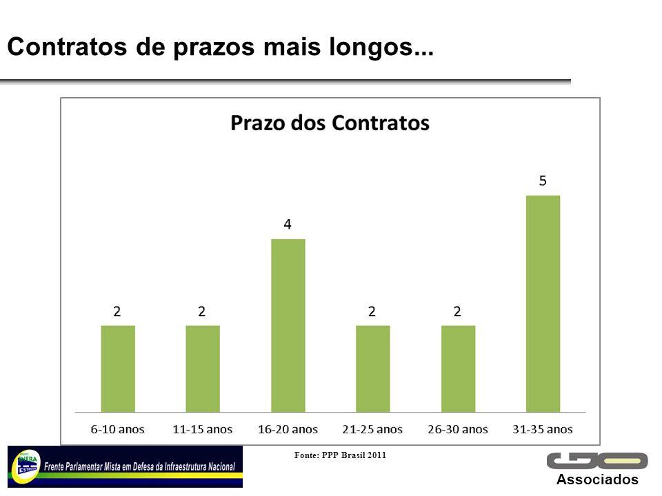Associados Contratos de prazos mais longos... Fonte: PPP Brasil 2011