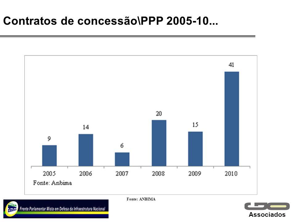 Associados Contratos de concessão\PPP 2005-10... Fonte: ANBIMA