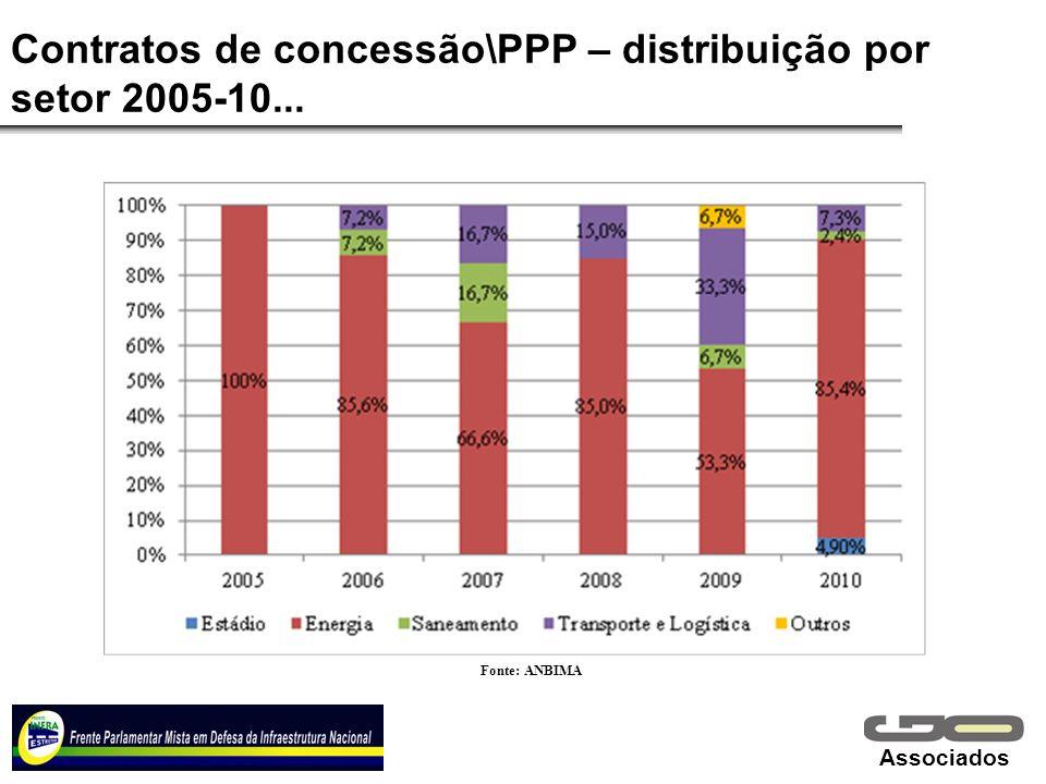 Associados Contratos de concessão\PPP – distribuição por setor 2005-10... Fonte: ANBIMA