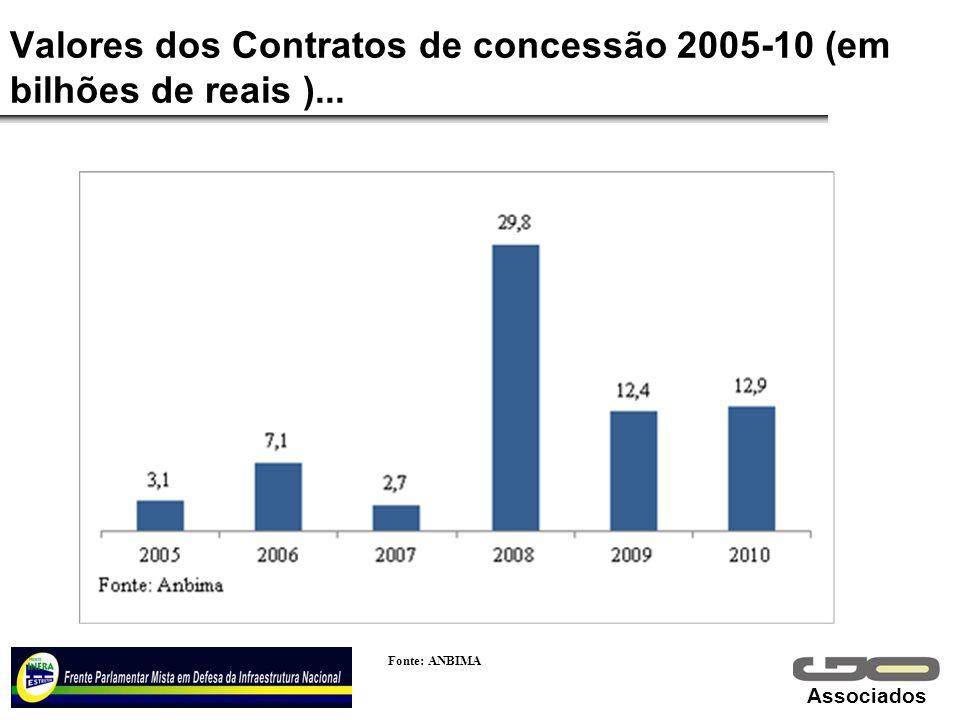 Associados Valores dos Contratos de concessão 2005-10 (em bilhões de reais )... Fonte: ANBIMA