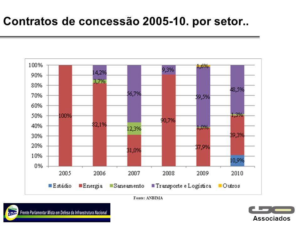 Associados Contratos de concessão 2005-10. por setor.. Fonte: ANBIMA
