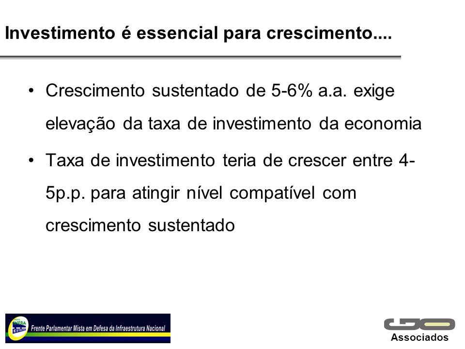 Associados Investimento é essencial para crescimento.... Crescimento sustentado de 5-6% a.a. exige elevação da taxa de investimento da economia Taxa d