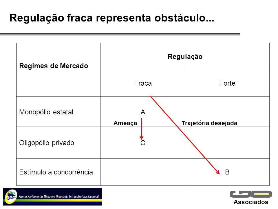 Associados Regulação fraca representa obstáculo... Regimes de Mercado Regulação FracaForte Monopólio estatalA Oligopólio privadoC Estímulo à concorrên