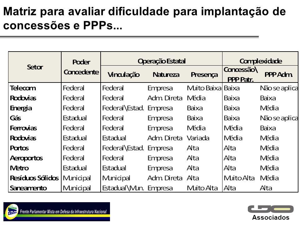 Associados Matriz para avaliar dificuldade para implantação de concessões e PPPs...