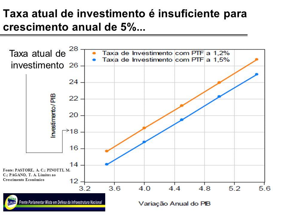 Associados Taxa atual de investimento é insuficiente para crescimento anual de 5%... Fonte: PASTORE, A. C.; PINOTTI, M. C.; PAGANO, T. A. Limites ao C