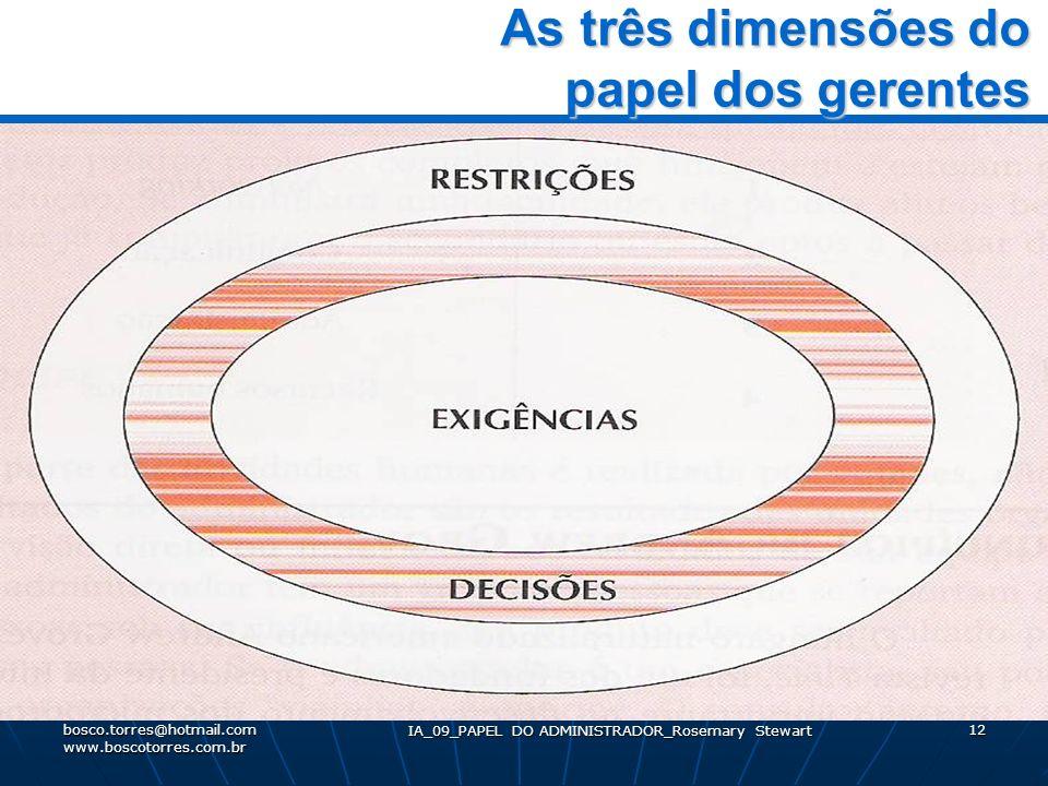 IA_09_PAPEL DO ADMINISTRADOR_Rosemary Stewart 12 As três dimensões do papel dos gerentes As três dimensões do papel dos gerentes. bosco.torres@hotmail