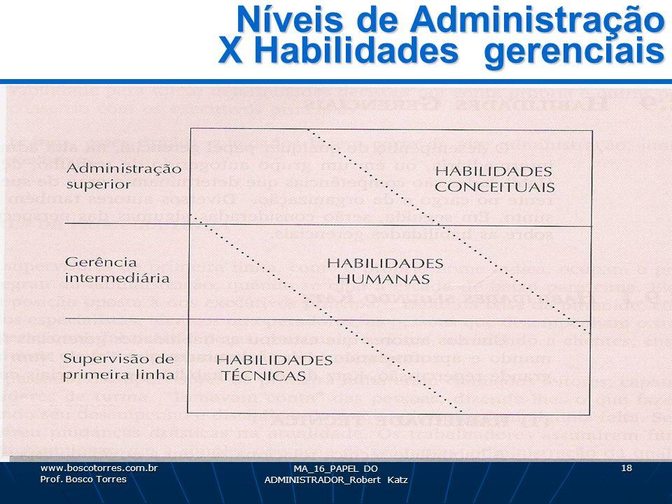 MA_16_PAPEL DO ADMINISTRADOR_Robert Katz 18 Níveis de Administração X Habilidades gerenciais. www.boscotorres.com.br Prof. Bosco Torres
