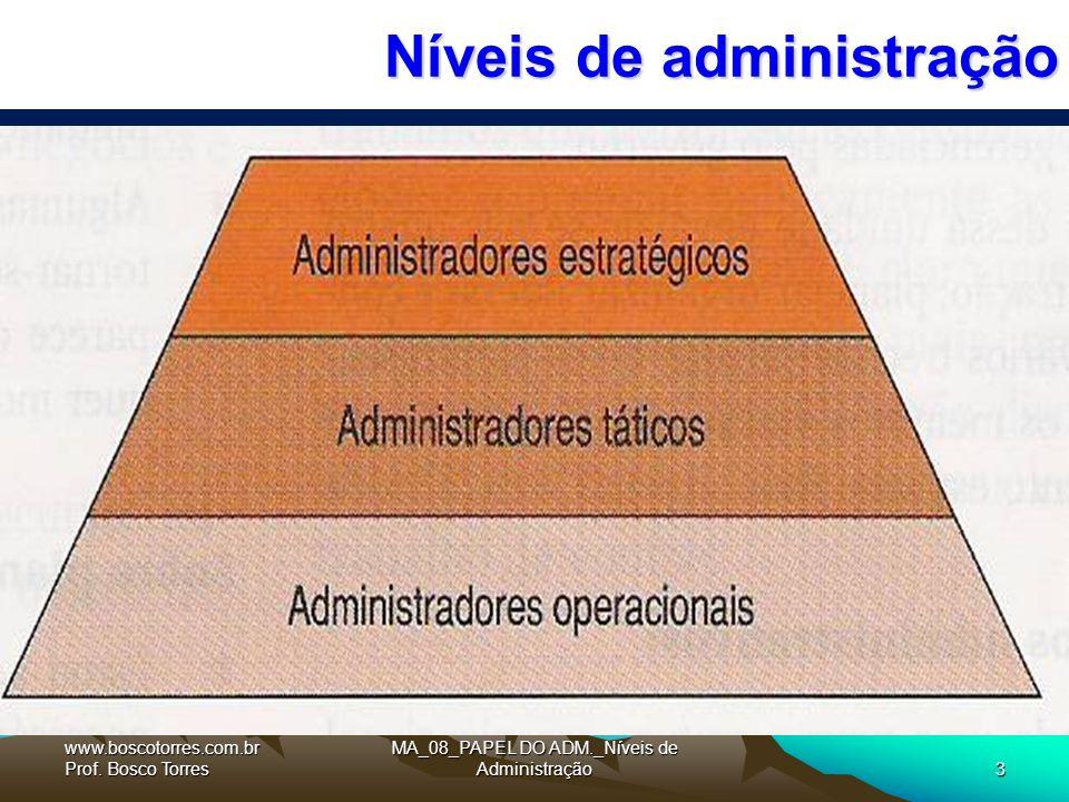 MA_08_PAPEL DO ADM._Níveis de Administração3 Níveis de administração.