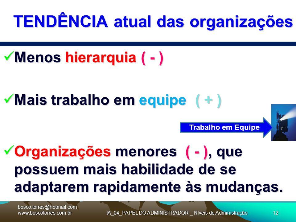 IA_04_PAPEL DO ADMINISTRADOR _ Níveis de Administração12 TENDÊNCIA atual das organizações Menos hierarquia ( - ) Menos hierarquia ( - ) Mais trabalho