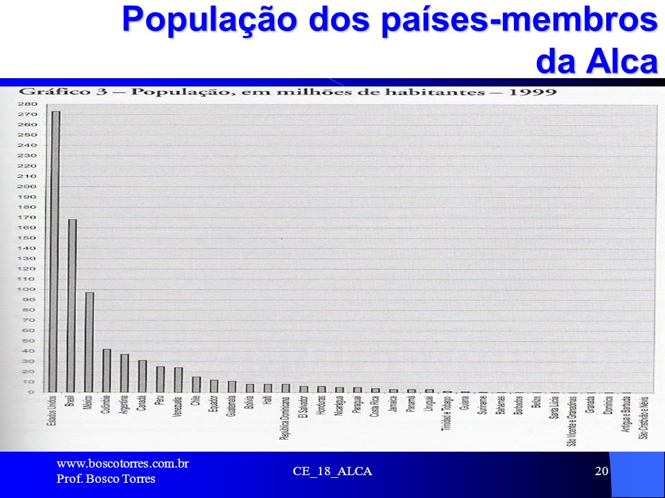 CE_18_ALCA20 População dos países-membros da Alca. www.boscotorres.com.br Prof. Bosco Torres