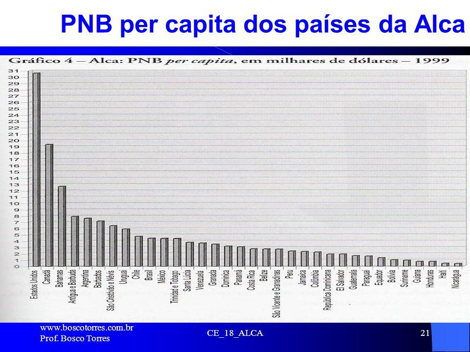 CE_18_ALCA21 PNB per capita dos países da Alca. www.boscotorres.com.br Prof. Bosco Torres