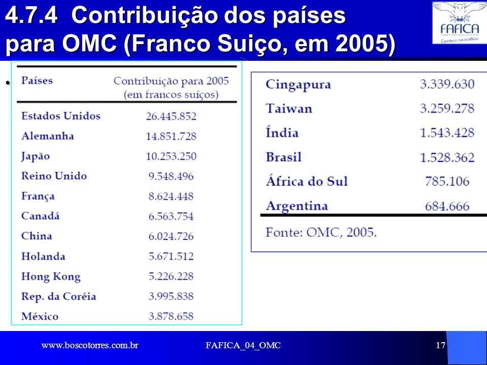 4.7.4 Contribuição dos países para OMC (Franco Suiço, em 2005). www.boscotorres.com.brFAFICA_04_OMC17