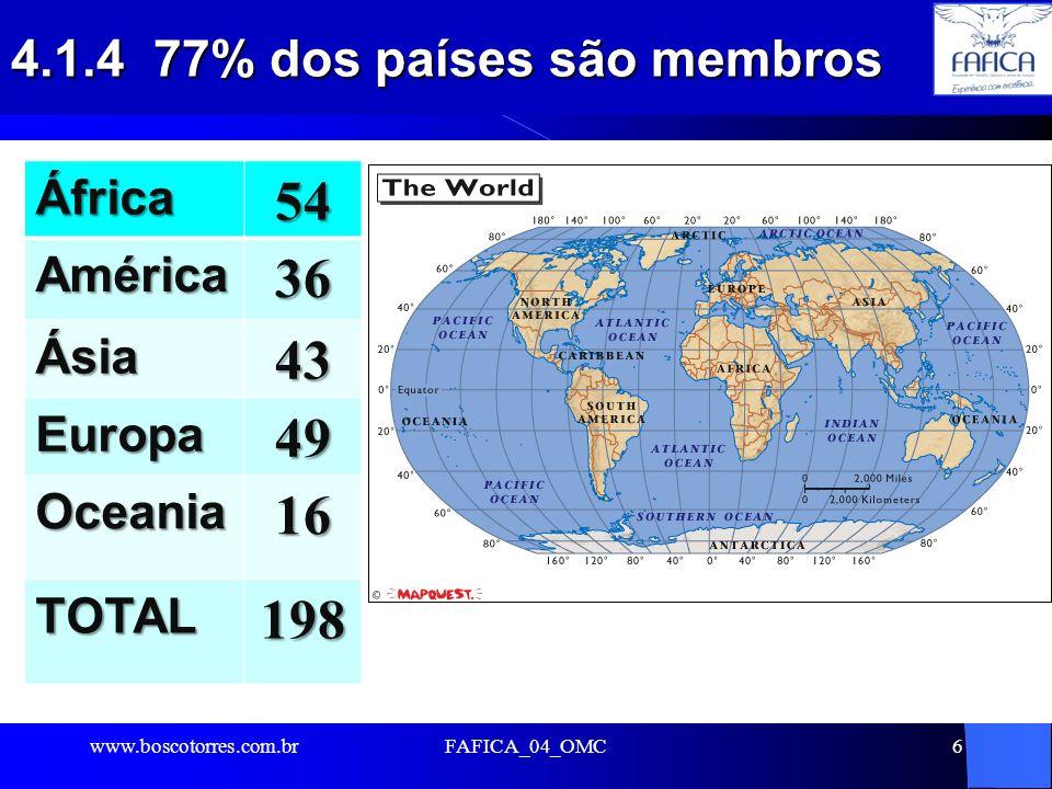 4.1.4 77% dos países são membros.l FAFICA_04_OMC6África54América36 Ásia43 Europa49 Oceania16 TOTAL198 www.boscotorres.com.br