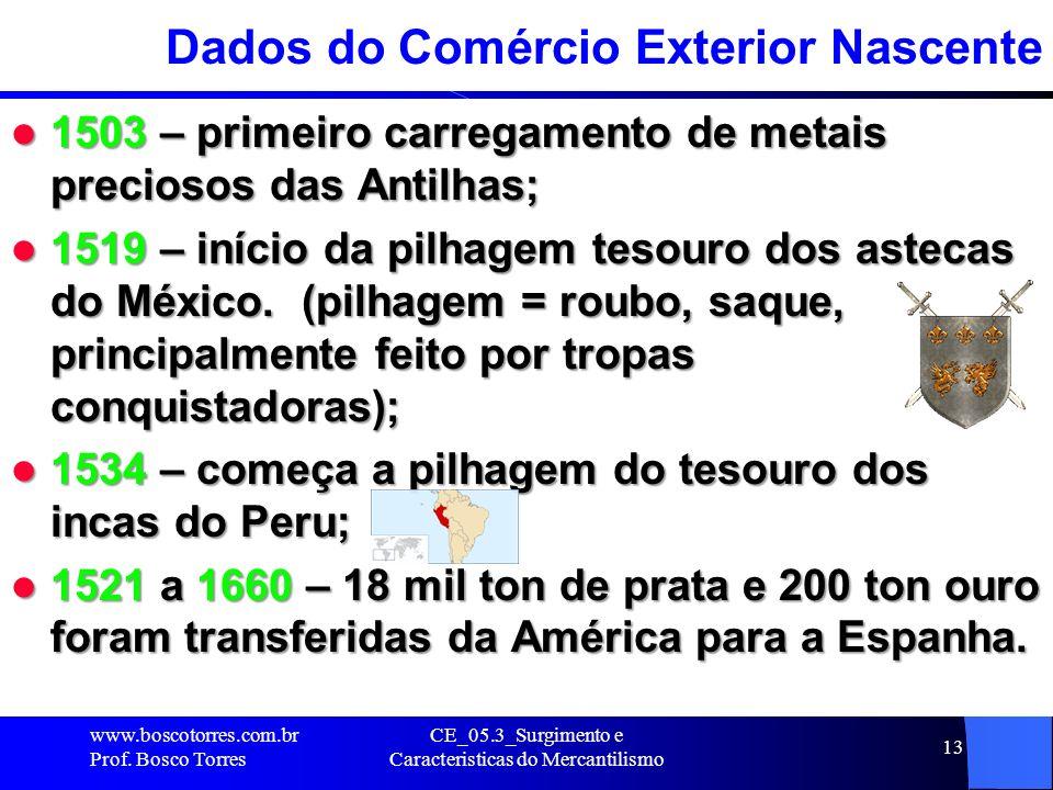 CE_05.3_Surgimento e Caracteristicas do Mercantilismo 13 Dados do Comércio Exterior Nascente 1503 – primeiro carregamento de metais preciosos das Anti