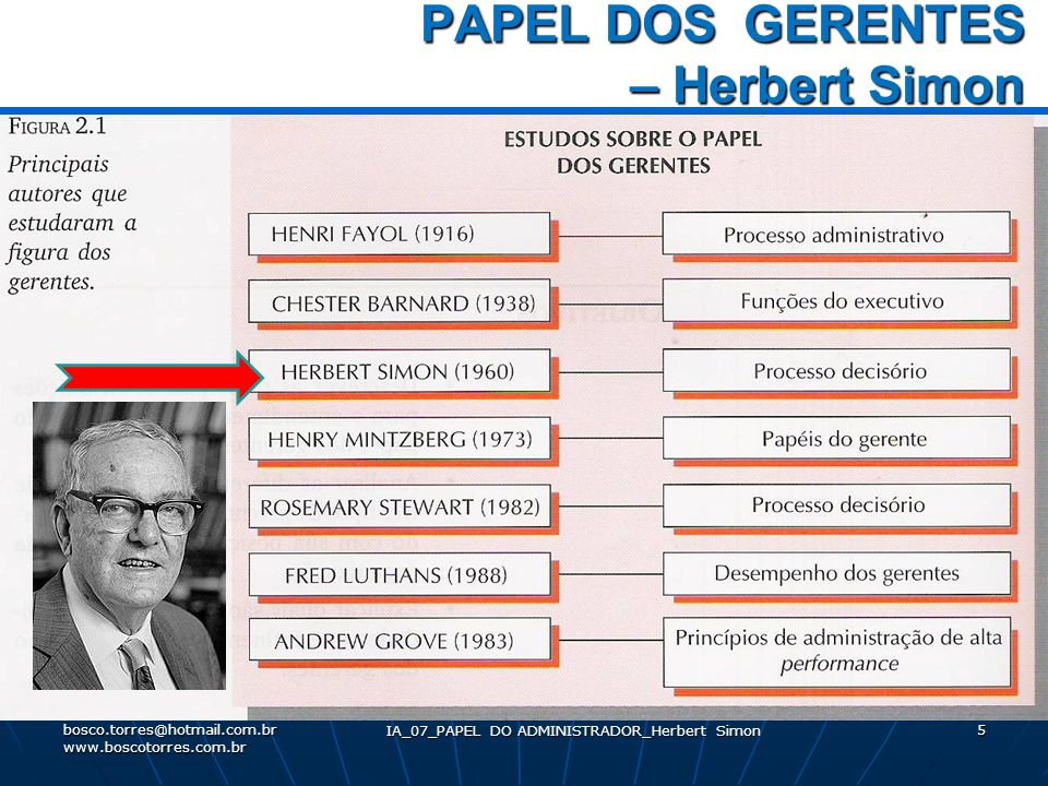 IA_07_PAPEL DO ADMINISTRADOR_Herbert Simon 5 PAPEL DOS GERENTES – Herbert Simon PAPEL DOS GERENTES – Herbert Simon. bosco.torres@hotmail.com.br www.bo
