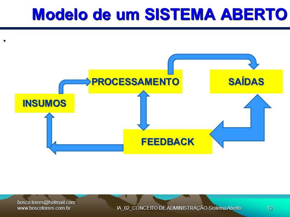 IA_02_CONCEITO DE ADMINISTRAÇÃO-Sistema Aberto12 Modelo de um SISTEMA ABERTO. INSUMOS PROCESSAMENTOSAÍDAS FEEDBACK bosco.torres@hotmail.com www.boscot