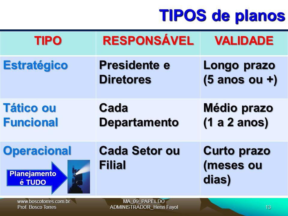 MA_09_PAPEL DO ADMINISTRADOR_Henri Fayol13 TIPOS de planos.