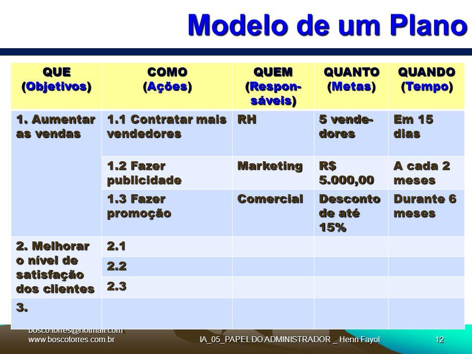 Modelo de um Plano. bosco.torres@hotmail.com www.boscotorres.com.brIA_05_PAPEL DO ADMINISTRADOR _ Henri Fayol12 QUE (Objetivos) COMO (Ações) QUEM (Res