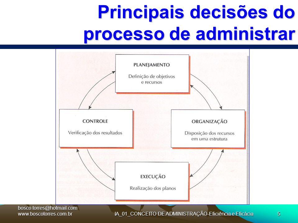 Principais decisões do processo de administrar. bosco.torres@hotmail.com www.boscotorres.com.brIA_01_CONCEITO DE ADMINISTRAÇÃO-Eficiência e Eficácia5