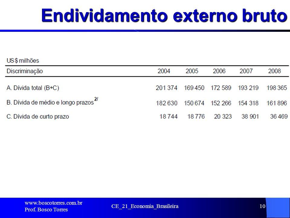 Endividamento externo bruto. www.boscotorres.com.br Prof. Bosco Torres CE_21_Economia_Brasileira10