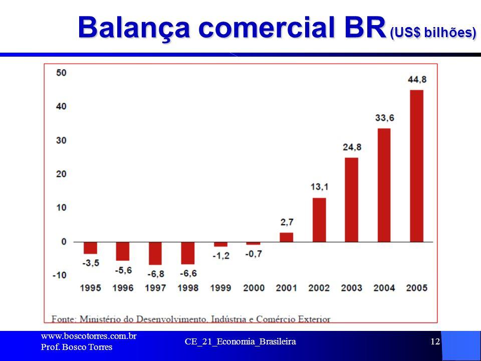 Balança comercial BR (US$ bilhões) www.boscotorres.com.br Prof. Bosco Torres CE_21_Economia_Brasileira12.