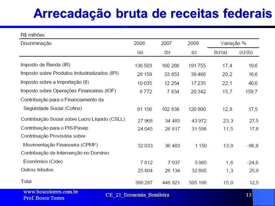 Arrecadação bruta de receitas federais. www.boscotorres.com.br Prof. Bosco Torres CE_21_Economia_Brasileira13
